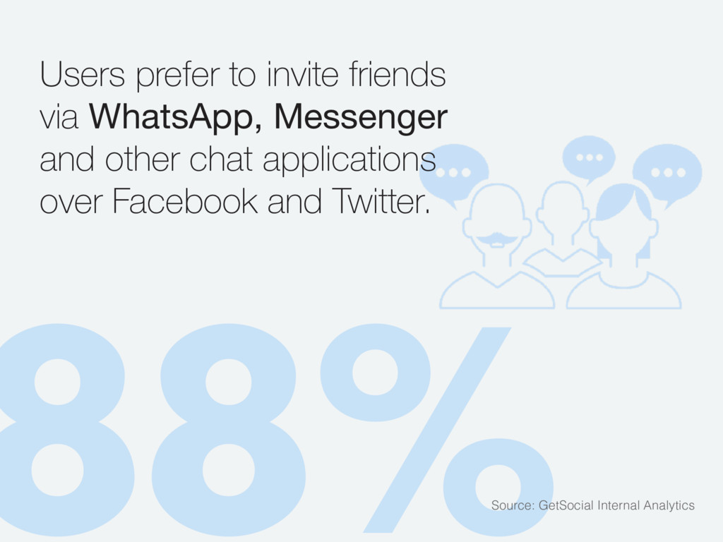 88% Users prefer to invite friends via WhatsApp...