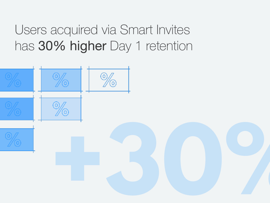 +30% Users acquired via Smart Invites has 30% h...