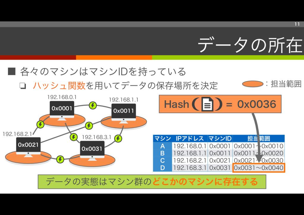 ■ 各々のマシンはマシンIDを持っている ❏ ハッシュ関数を用いてデータの保存場所を決定 マシ...
