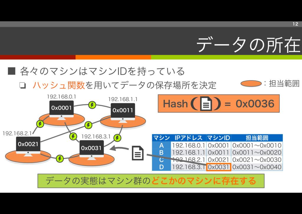 マシン IPアドレス マシンID 担当範囲 A 192.168.0.1 0x0001 0x00...