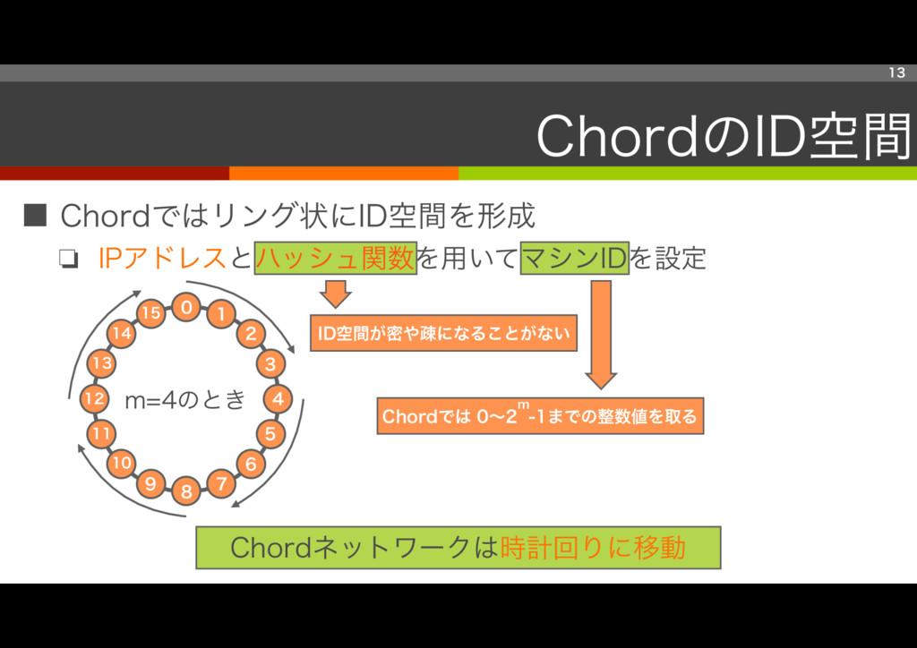 ■ Chordではリング状にID空間を形成 ❏ IPアドレスとハッシュ関数を用いてマシンIDを...