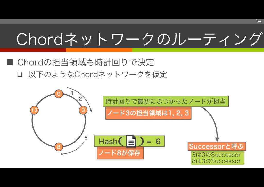 ■ Chordの担当領域も時計回りで決定 ❏ 以下のようなChordネットワークを仮定 ノード...