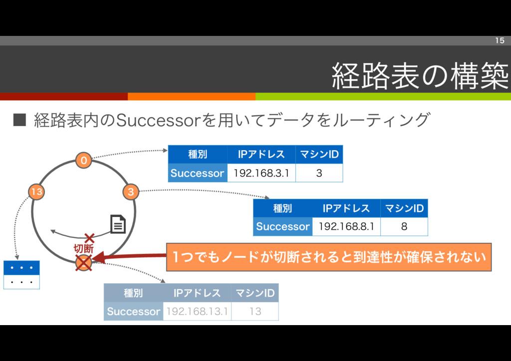 ■ 経路表内のSuccessorを用いてデータをルーティング 15 経路表の構築 13 0 8...