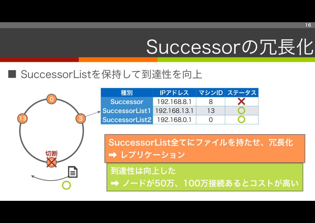 ■ SuccessorListを保持して到達性を向上 16 Successorの冗長化 13 ...