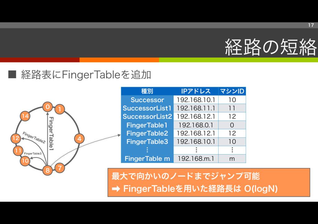 ■ 経路表にFingerTableを追加 17 経路の短絡 7 14 0 8 12 4 11 ...