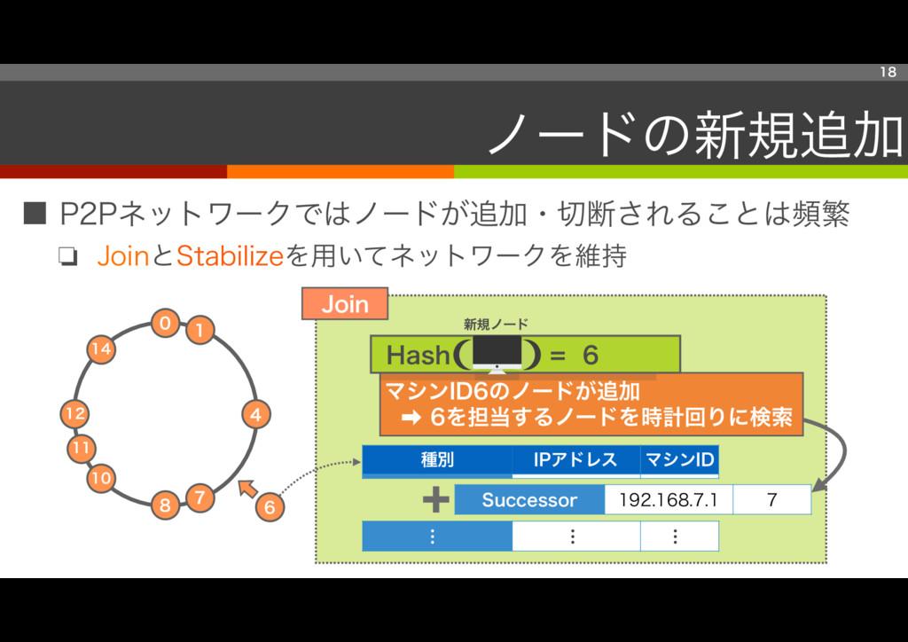 ■ P2Pネットワークではノードが追加・切断されることは頻繁 ❏ JoinとStabilize...