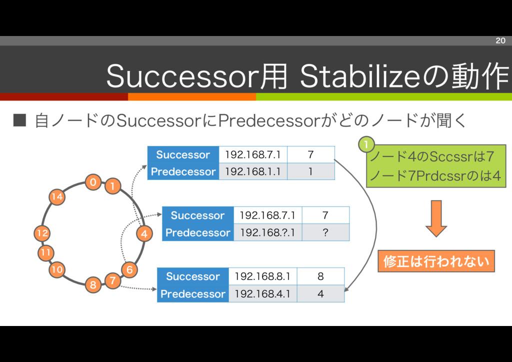 ■ 自ノードのSuccessorにPredecessorがどのノードが聞く 20 Succes...