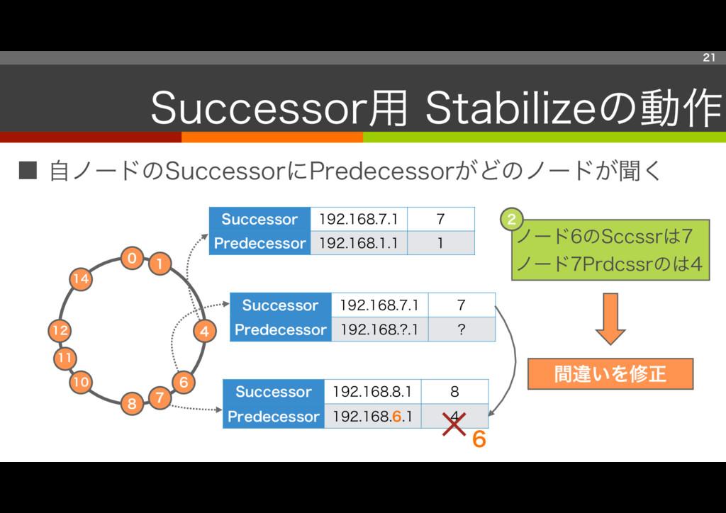 ■ 自ノードのSuccessorにPredecessorがどのノードが聞く 21 Succes...