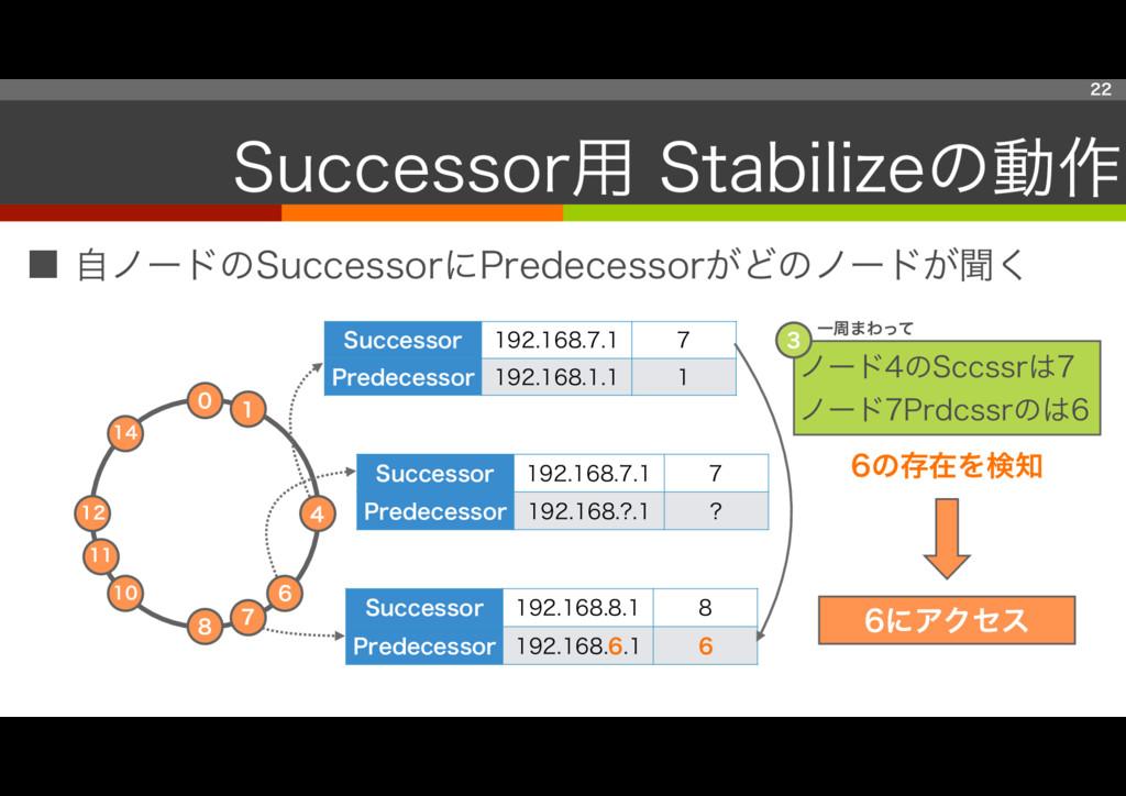 ■ 自ノードのSuccessorにPredecessorがどのノードが聞く 22 Succes...