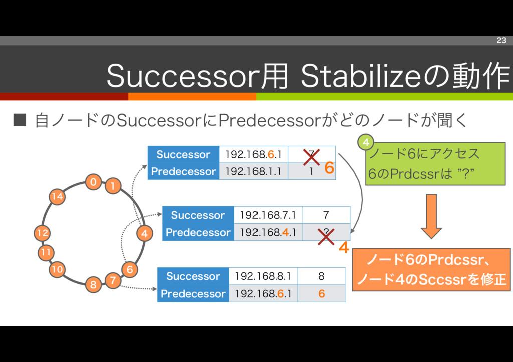 ■ 自ノードのSuccessorにPredecessorがどのノードが聞く 23 Succes...