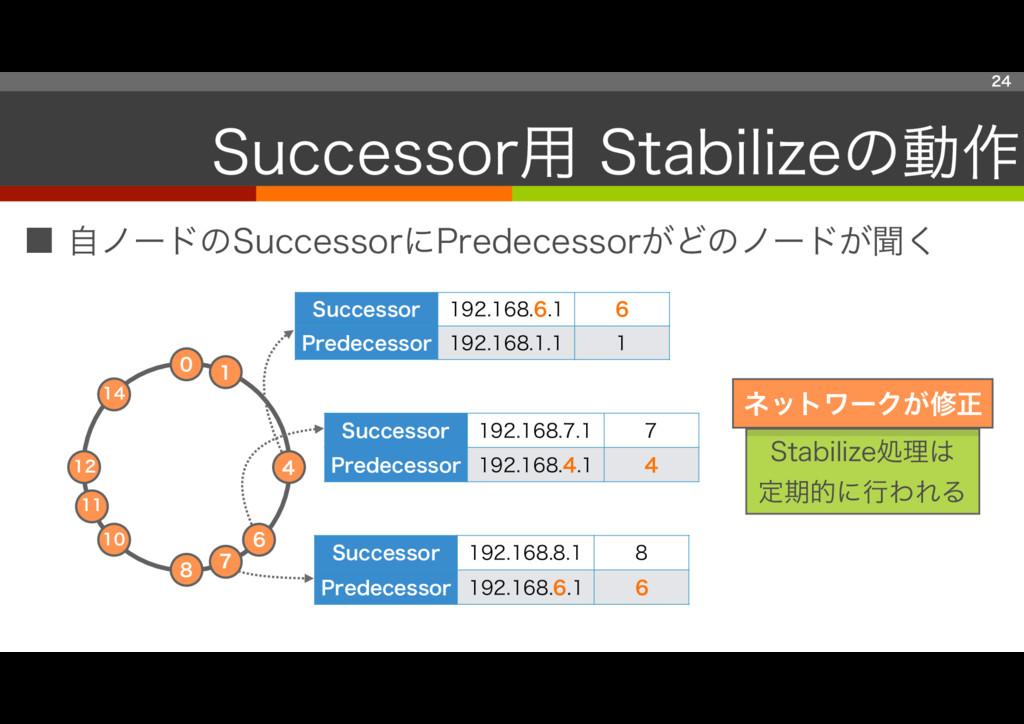 ■ 自ノードのSuccessorにPredecessorがどのノードが聞く 24 Succes...