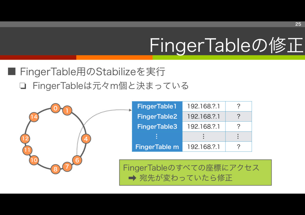 ■ FingerTable用のStabilizeを実行 ❏ FingerTableは元々m個と...