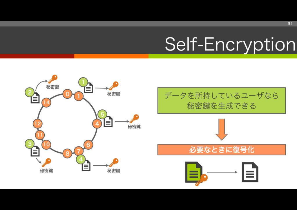 31 Self-Encryption 7 14 6 0 8 12 4 11 10 1 7 14...