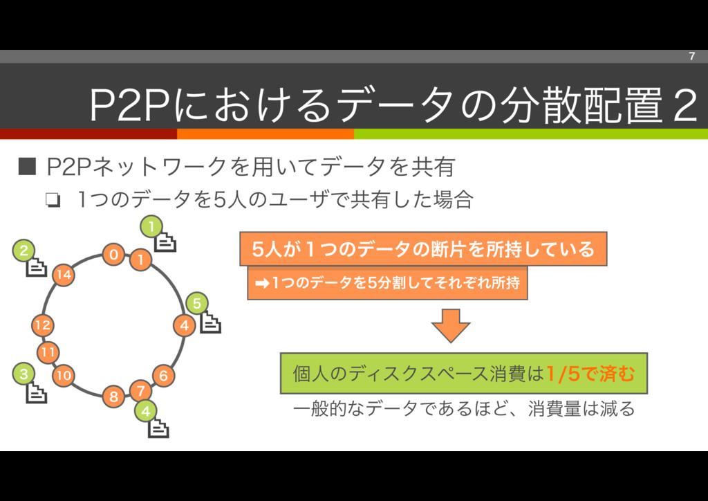 ■ P2Pネットワークを用いてデータを共有 ❏ 1つのデータを5人のユーザで共有した場合 7 ...
