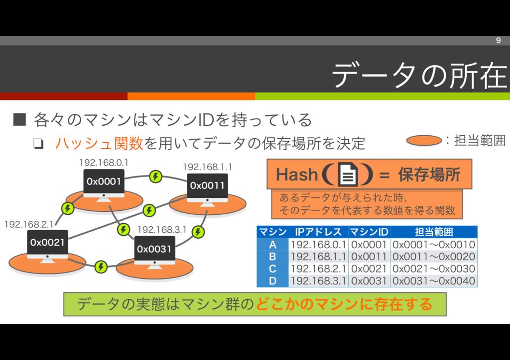 ■ 各々のマシンはマシンIDを持っている ❏ ハッシュ関数を用いてデータの保存場所を決定 9 ...