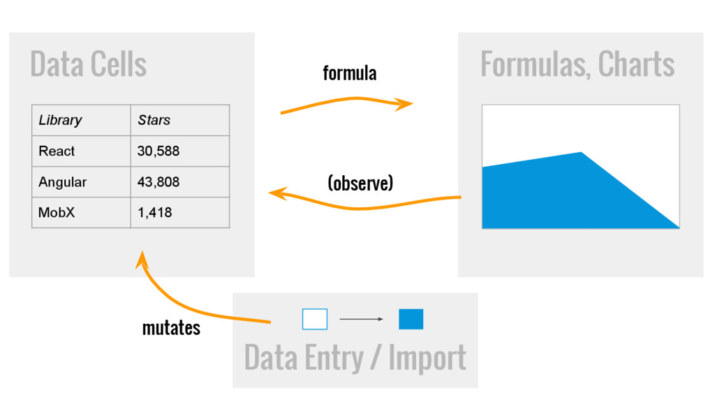 Data Cells Formulas, Charts Data Entry / Import...