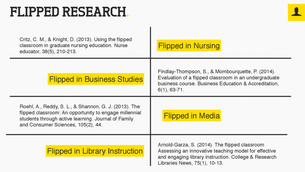FLIPPED RESEARCH. Critz, C. M., & Knight, D. (2...