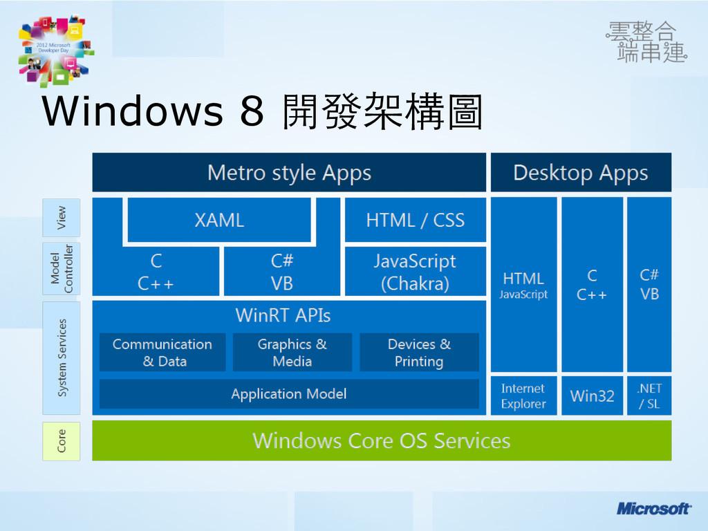 Windows 8 開發架構圖