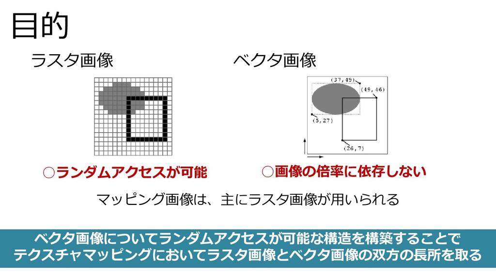 目的 ○ランダムアクセスが可能 ラスタ画像 ベクタ画像 ○画像の倍率に依存しない マッピング画...