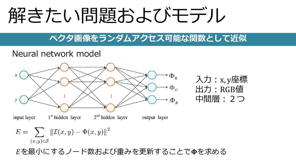 解きたい問題およびモデル Neural network model を最小にするノード数および...