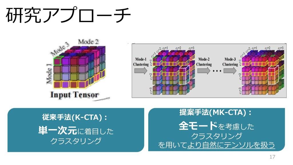 17 研究アプローチ 従来手法(K-CTA): 単一次元に着目した クラスタリング 提案手法(...