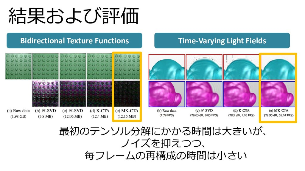 結果および評価 Time-Varying Light Fields Bidirectional...