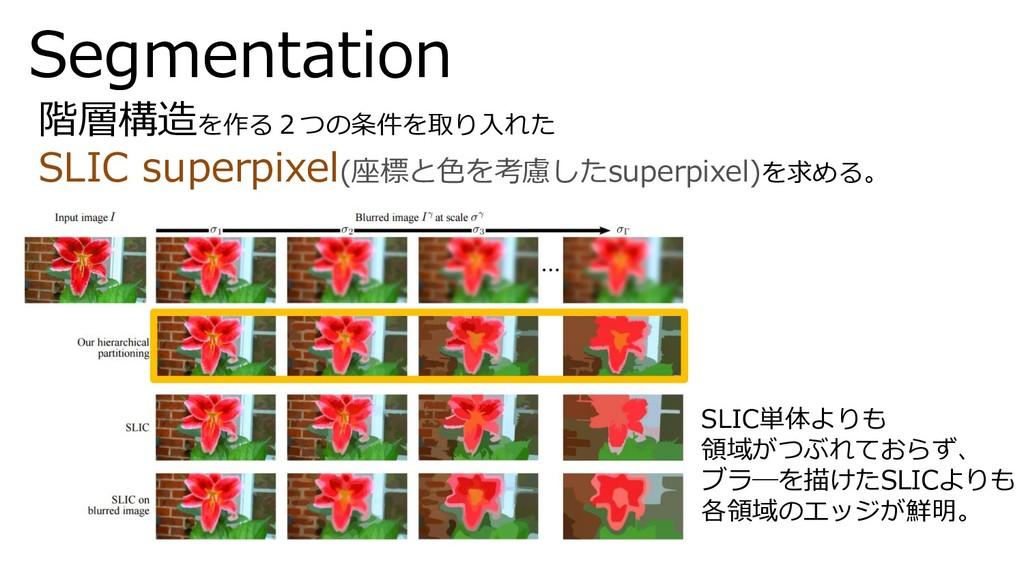 Segmentation 階層構造を作る2つの条件を取り入れた SLIC superpixel...
