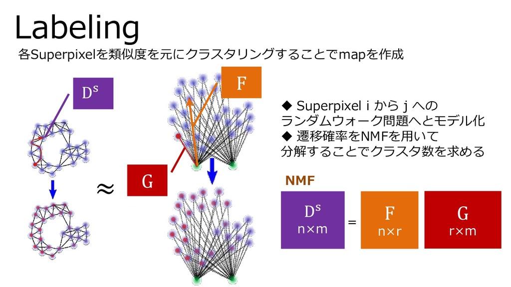 ≈ F G Ds NMF Ds n×m G r×m F n×r = 各Superpixelを類...