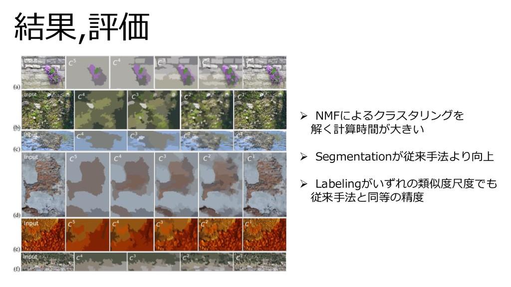 結果,評価 ➢ NMFによるクラスタリングを 解く計算時間が大きい ➢ Segmentatio...