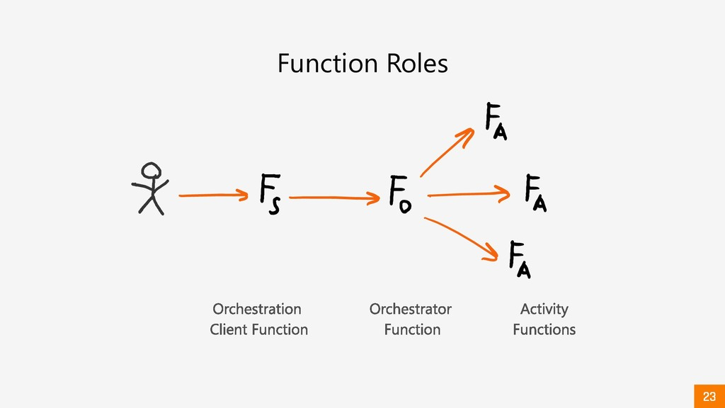Function Roles