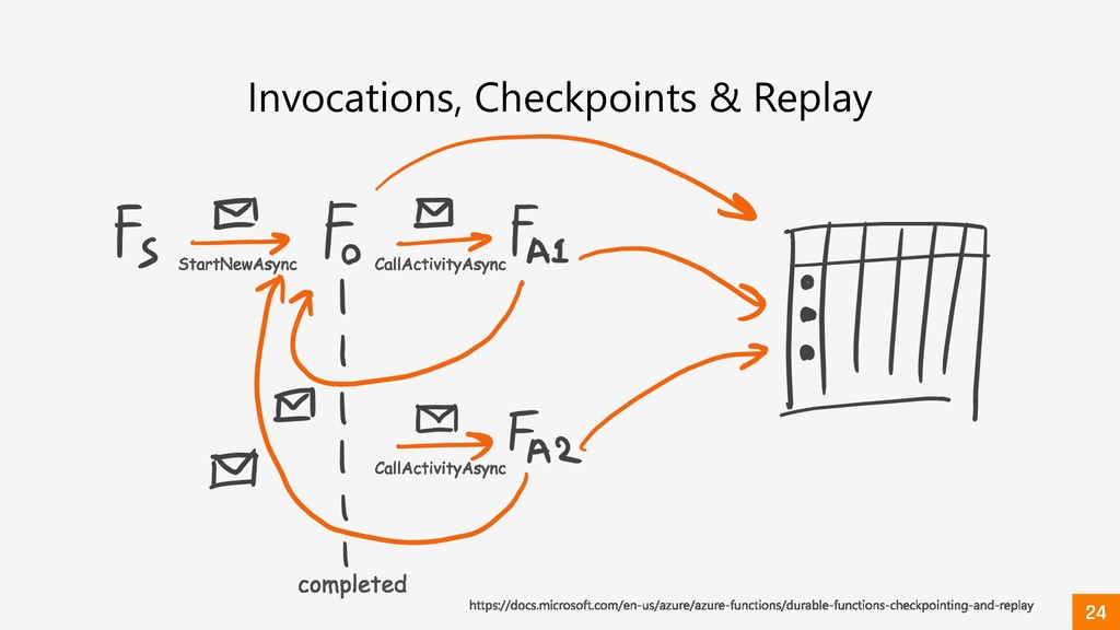 Invocations, Checkpoints & Replay