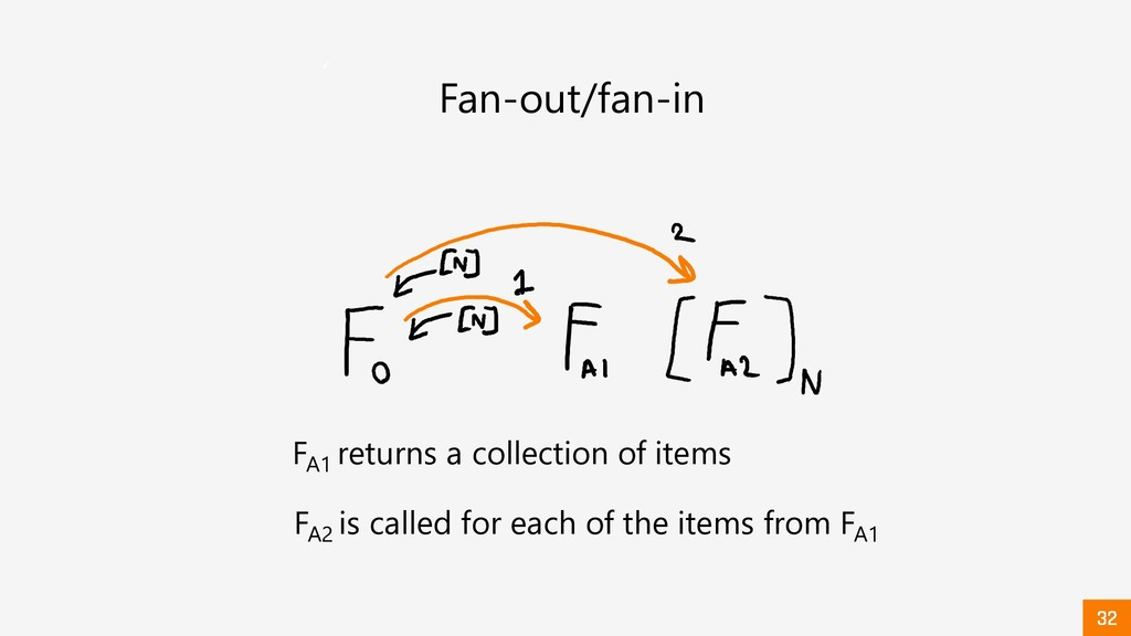 Fan-out/fan-in FA1 returns a collection of item...