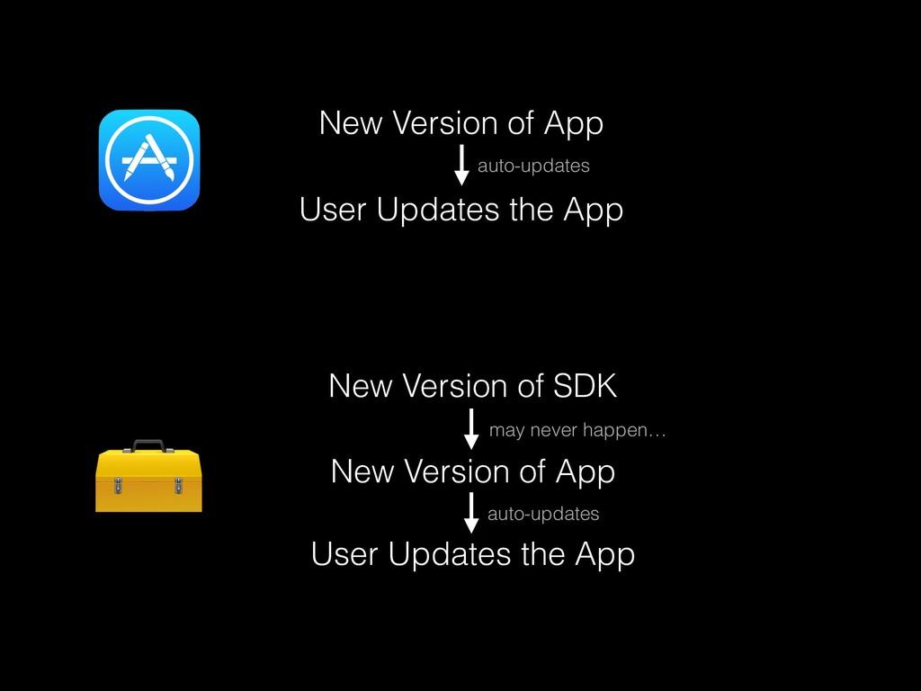 New Version of App User Updates the App New Ver...