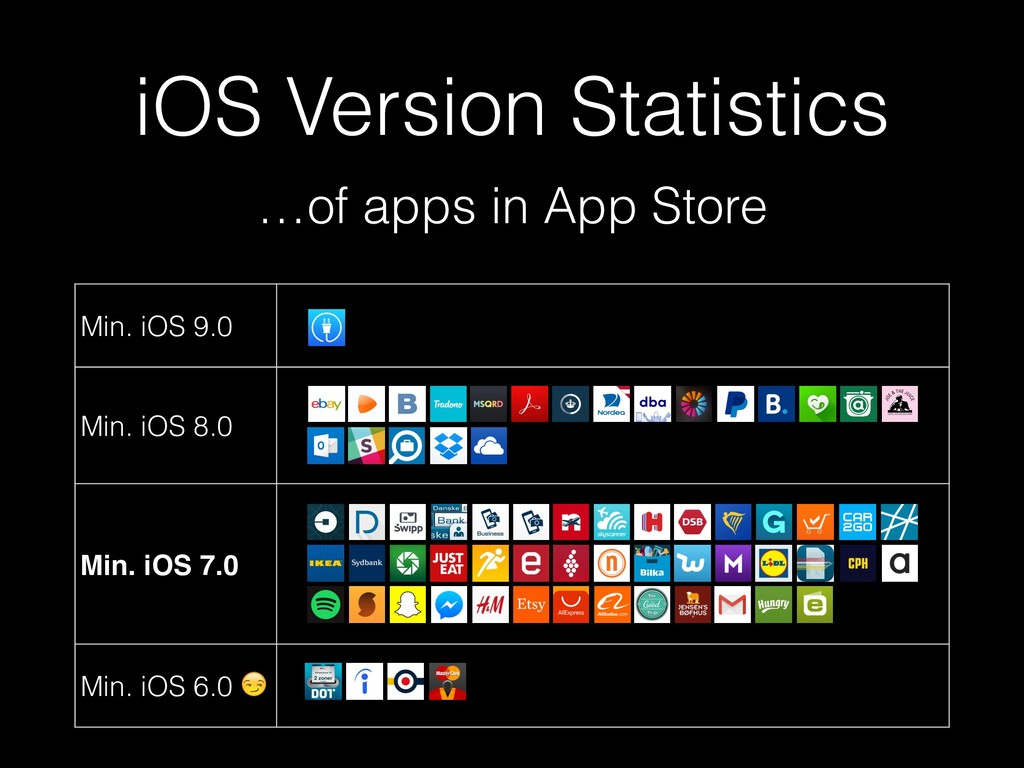 iOS Version Statistics …of apps in App Store Mi...