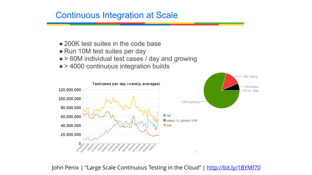 "John Penix | ""Large Scale Continuous Testing in..."
