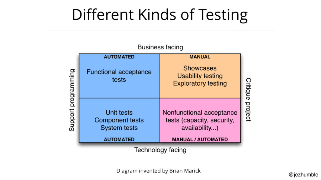 @jezhumble Different Kinds of Testing Diagram in...