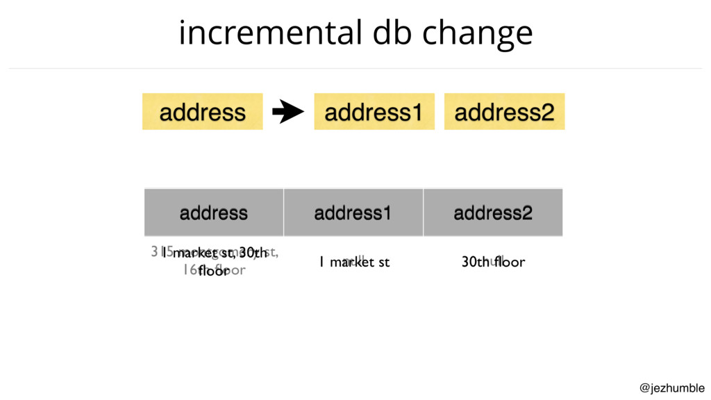 @jezhumble incremental db change address addres...