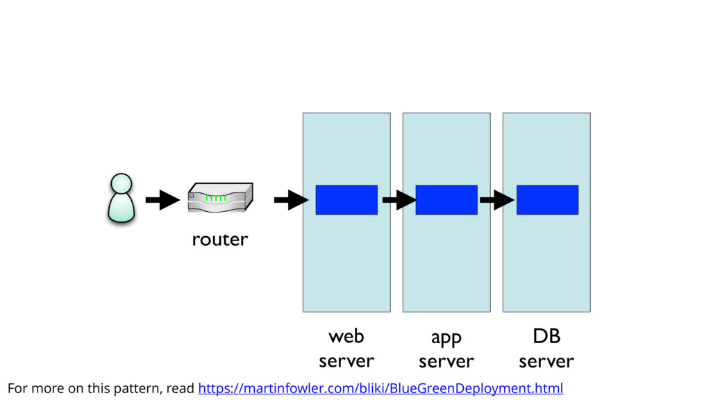router web server app server DB server For more...