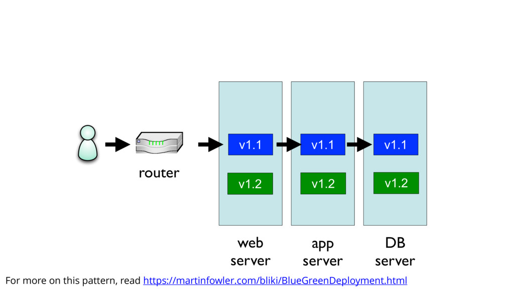 router v1.1 v1.1 v1.1 web server app server DB ...