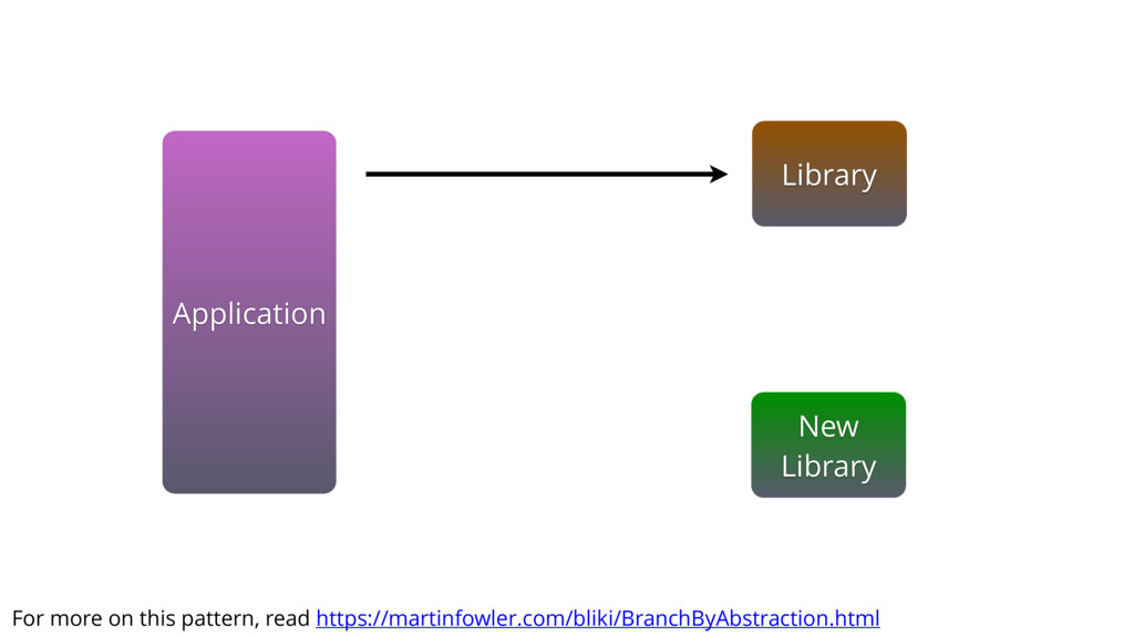 Application New Library Library For more on thi...