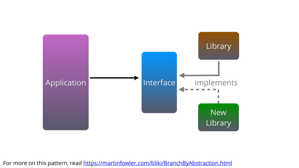 Application New Library Library Interface imple...
