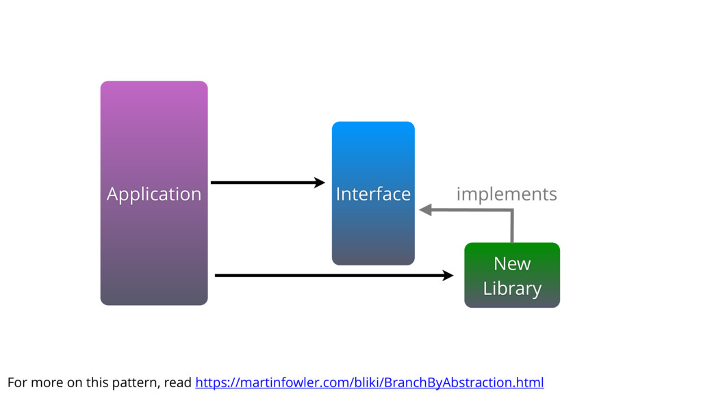Application New Library Interface implements Fo...