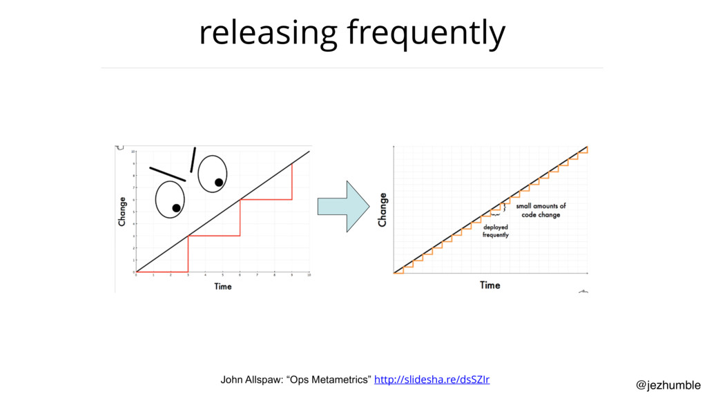 "@jezhumble releasing frequently John Allspaw: ""..."
