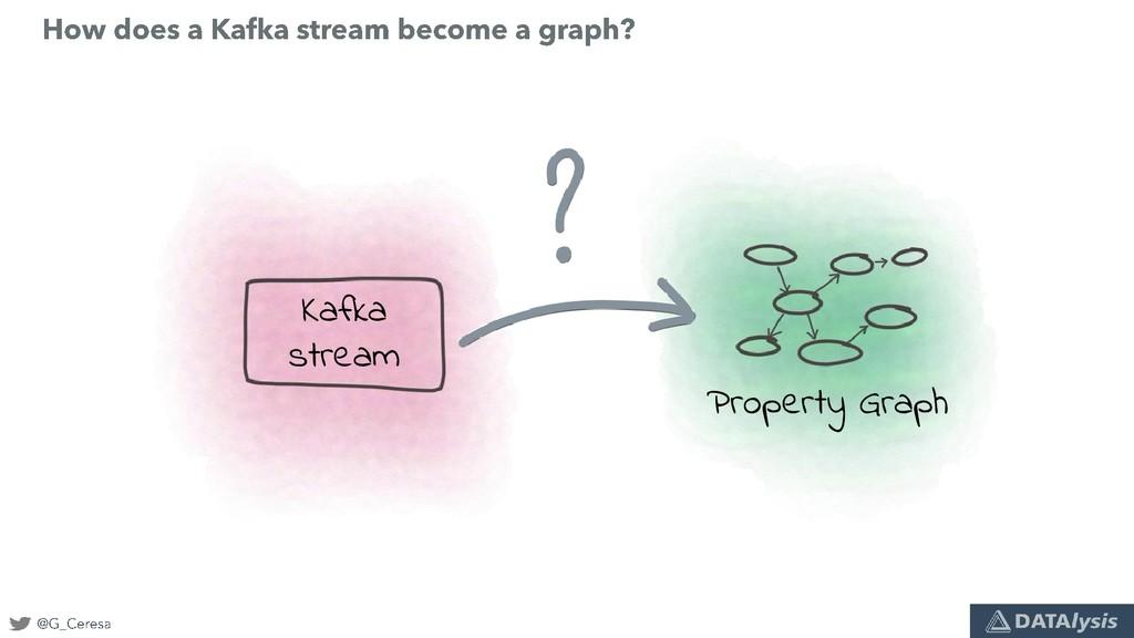 Kafka stream Property Graph