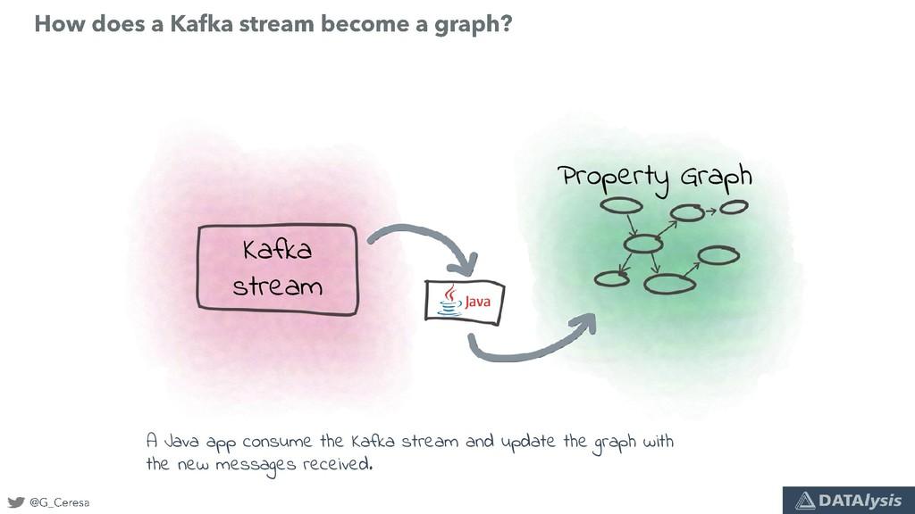 Kafka stream Property Graph A Java app consume ...