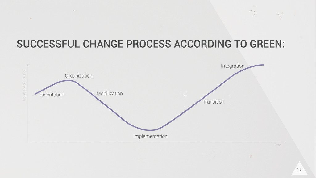 27 SUCCESSFUL CHANGE PROCESS ACCORDING TO GREEN...