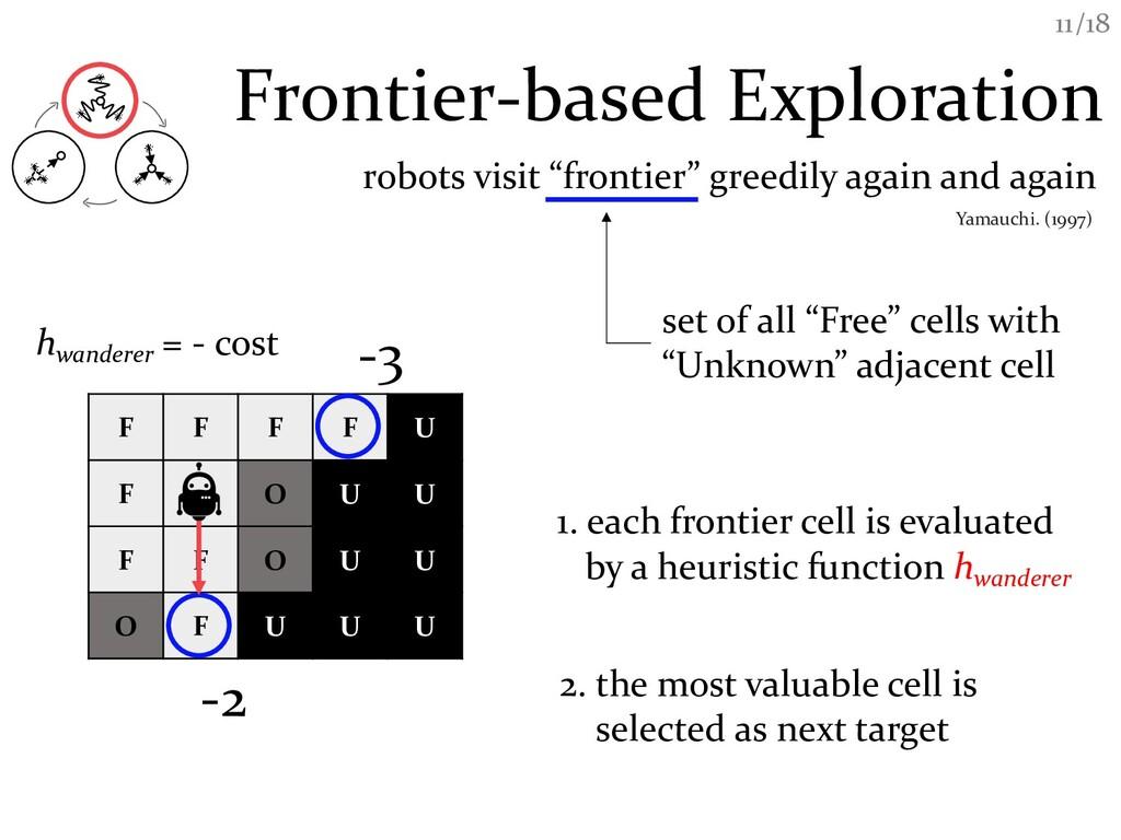 /18 11 Frontier-based Exploration F F F F U F O...