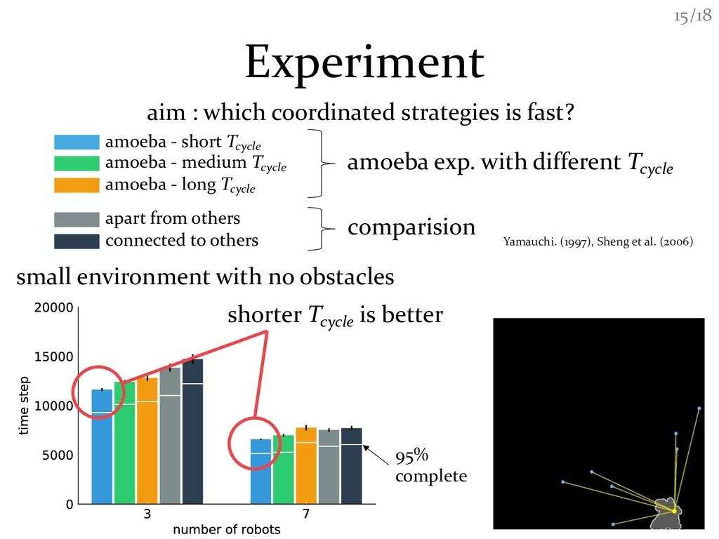 /18 15 Experiment aim : which coordinated strat...