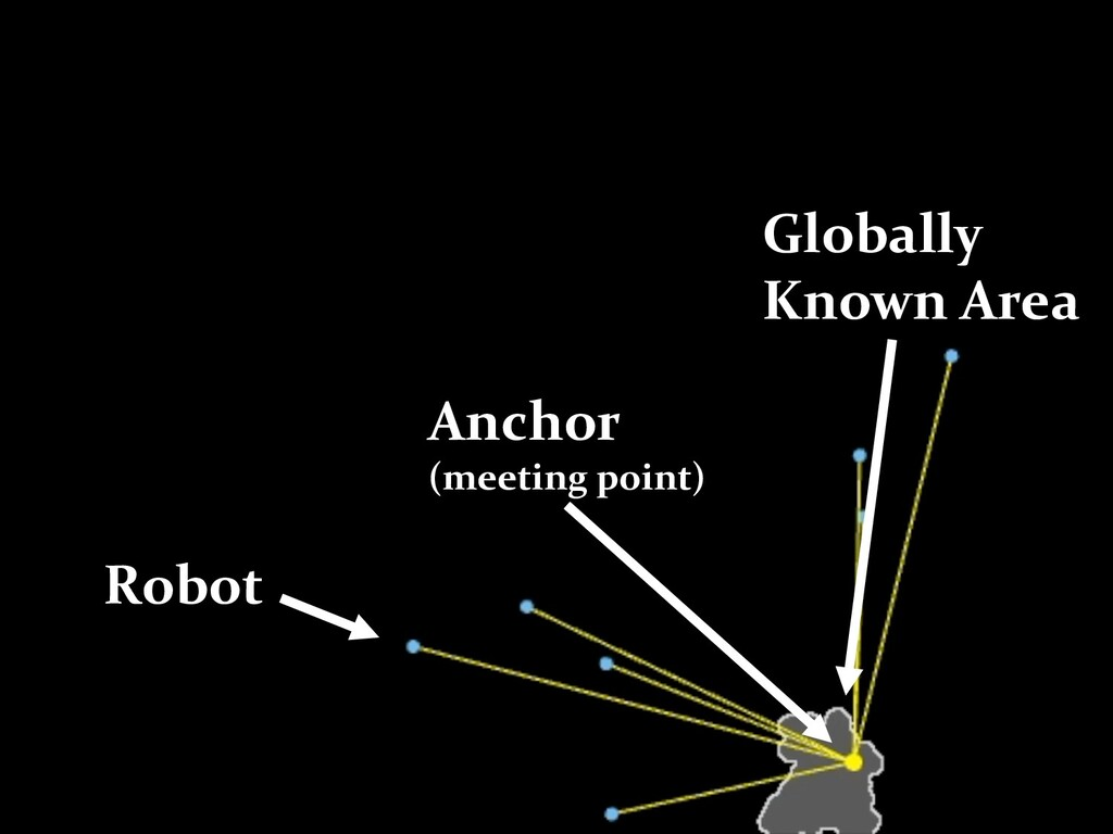 /18 Robot Anchor (meeting point) Globally Known...