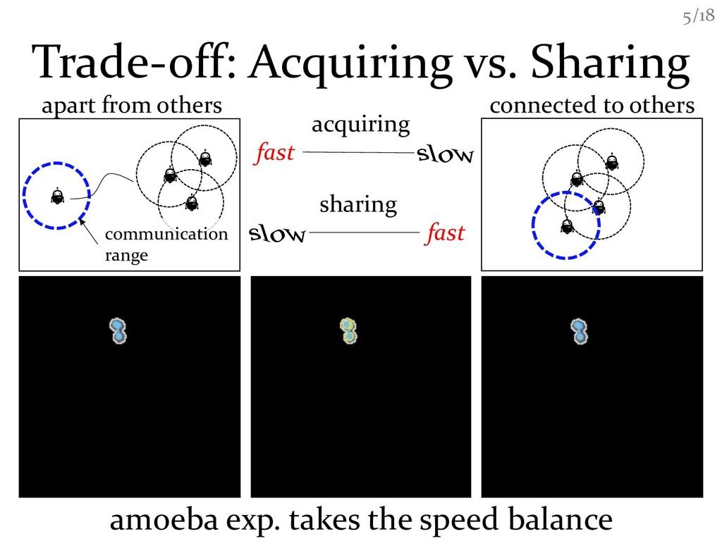 /18 5 Trade-off: Acquiring vs. Sharing apart fr...